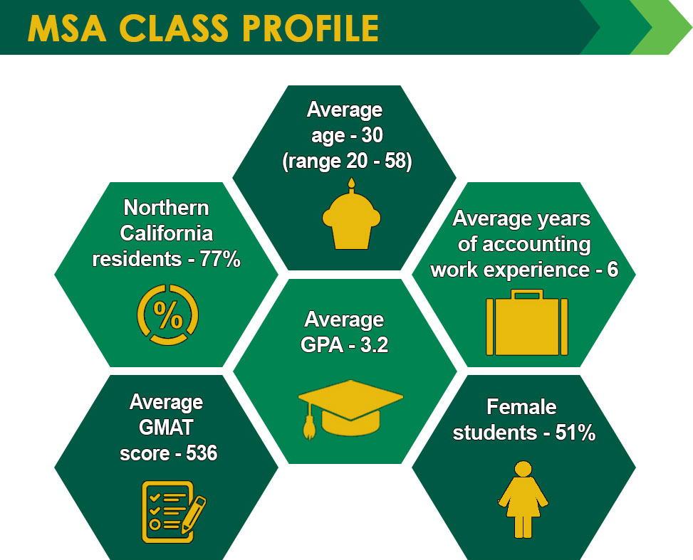 Sac State Calendar Fall 2022.Master Of Science In Accountancy Sacramento State