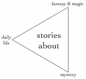 Myths Stories  Reality Diagram Of The Triangular Spectrum Described In