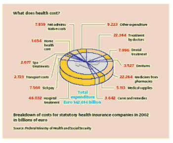International Retirement and Health Care - Germany
